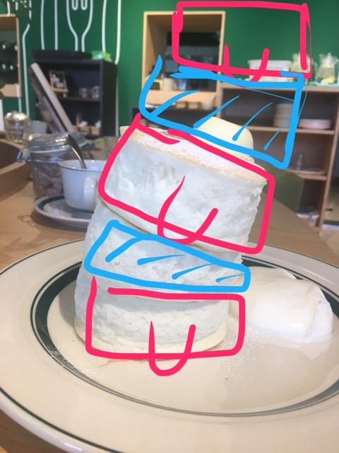 パンケーキを背骨の歪みに例えた